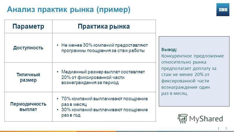 5 Анализ практик рынка (пример) Параметр Практика рынка Доступность Не менее 30% компаний предоставляют программы поощрения за стаж работы Типичный размер Медианный размер выплат составляет 20% от фиксированной части вознаграждения за период Периодич