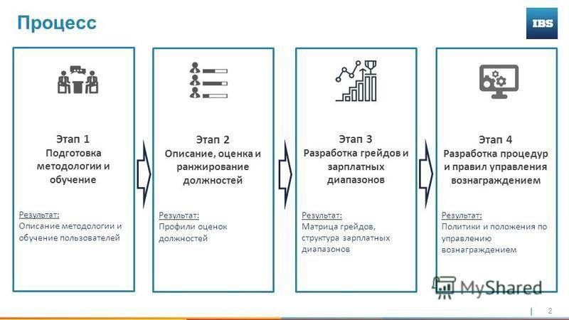 2 Этап 2 Описание, оценка и ранжирование должностей Результат: Профили оценок должностей Процесс Этап 1 Подготовка методологии и обучение Результат: Описание методологии и обучение пользователей Этап 3 Разработка грейдов и зарплатных диапазонов Резул