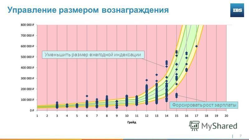 7 Управление размером вознаграждения Уменьшить размер ежегодной индексации Форсировать рост зарплаты