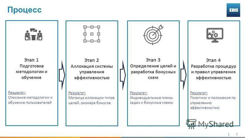 2 Этап 2 Аллокация системы управления эффективностью Результат: Матрица аллокации типов целей, размера бонусов Процесс Этап 1 Подготовка методологии и обучение Результат: Описание методологии и обучение пользователей Этап 3 Определение целей и разраб
