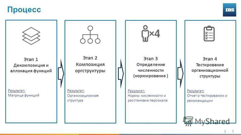 2 Этап 2 Композиция оргструктуры Результат: Организационная структура Процесс Этап 1 Декомпозиция и аллокация функций Результат: Матрица функций Этап 3 Определение численности (нормирование ) Результат: Нормы численности и расстановка персонала Этап