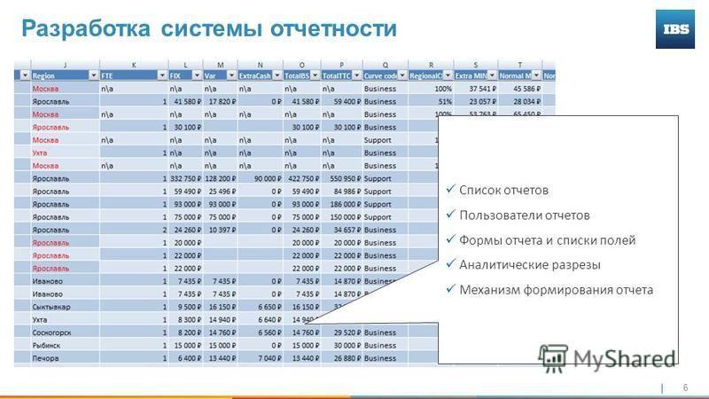 6 Разработка системы отчетности Список отчетов Пользователи отчетов Формы отчета и списки полей Аналитические разрезы Механизм формирования отчета