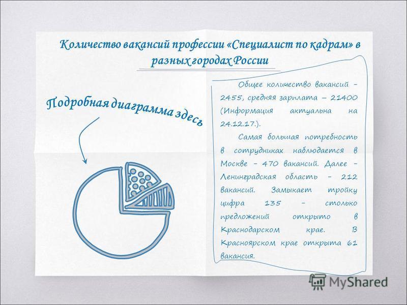 Общее количество вакансий - 2455, средняя зарплата – 21400 (Информация актуальна на 24.12.17.). Самая большая потребность в сотрудниках наблюдается в Москве - 470 вакансий. Далее - Ленинградская область - 212 вакансий. Замыкает тройку цифра 135 - сто