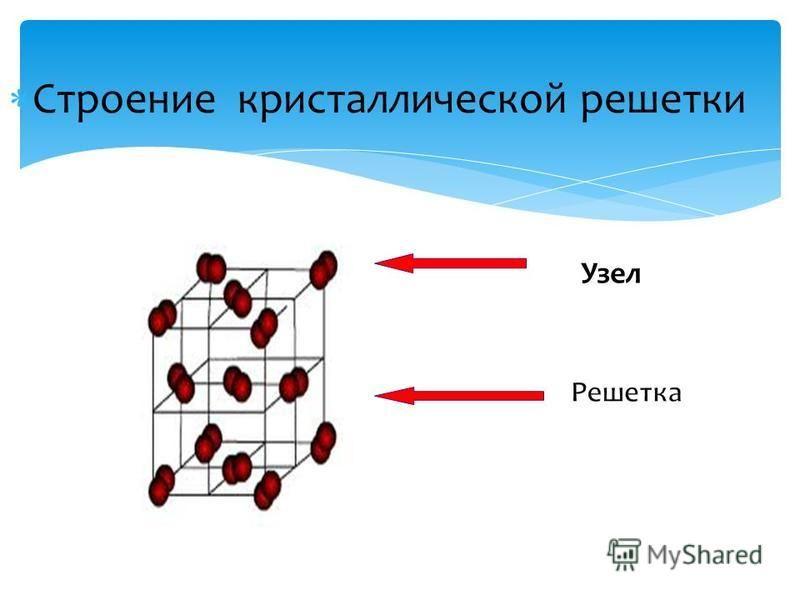 Строение кристаллической решетки Узел