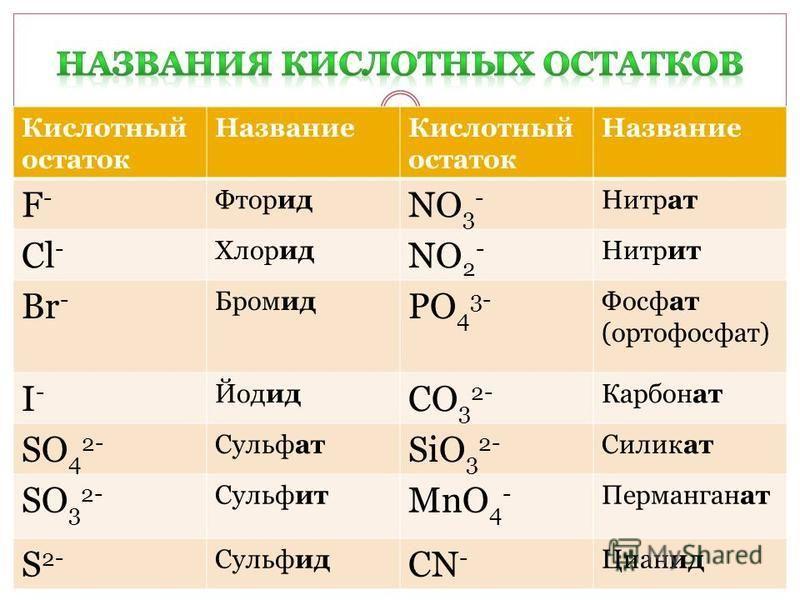 Кислотный остаток Название Кислотный остаток Название F-F- Фторид NO 3 - Нитрат Cl - Хлорид NO 2 - Нитрит Br - Бромид PO 4 3- Фосфат (ортофосфат) I-I- Йодид CO 3 2- Карбонат SO 4 2- Сульфат SiO 3 2- Силикат SO 3 2- Сульфит MnO 4 - Перманганат S 2- Су