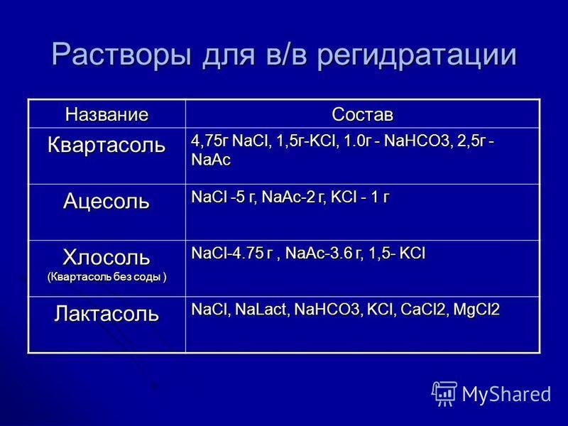 Растворы для в/в регидратации Название Состав Кваpтасоль 4,75 г NaCl, 1,5 г-KCl, 1.0 г - NaHCO3, 2,5 г - NaAc Ацесоль NaCl -5 г, NaAc-2 г, KCl - 1 г Хлосоль (Кваpтасоль без соды ) NaCl-4.75 г, NaAc-3.6 г, 1,5- KCl Лактасоль NaCl, NaLact, NaHCO3, KCl,