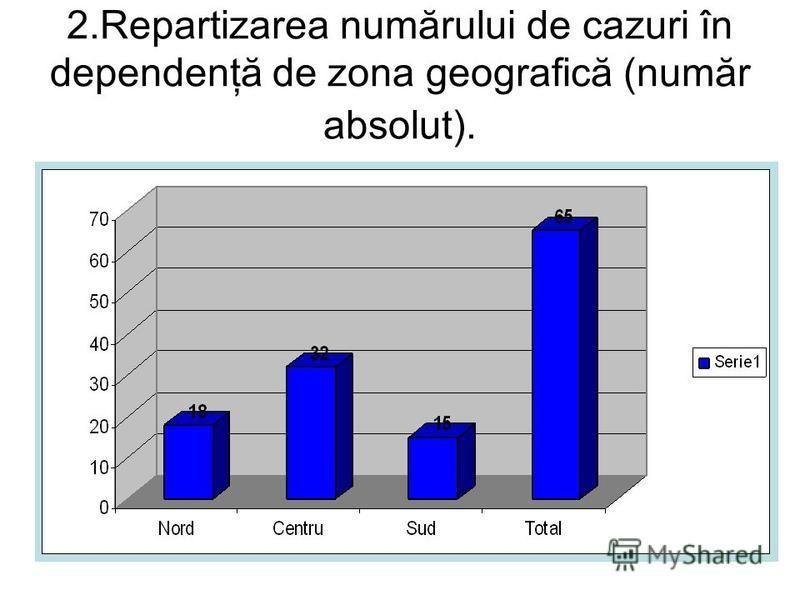 2.Repartizarea numărului de cazuri în dependenţă de zona geografică (număr absolut).