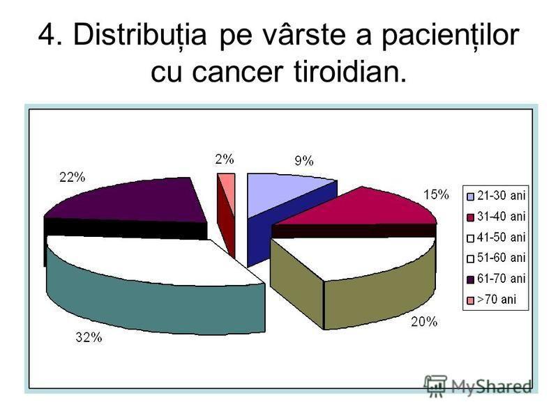 4. Distribuţia pe vârste a pacienţilor cu cancer tiroidian.