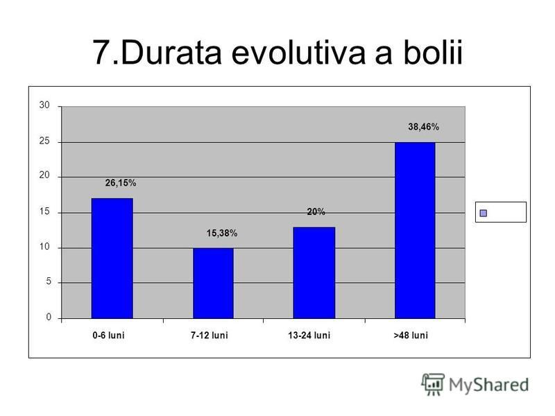 7.Durata evolutiva a bolii 26,15% 15,38% 20% 38,46% 0 5 10 15 20 25 30 0-6 luni7-12 luni13-24 luni>48 luni