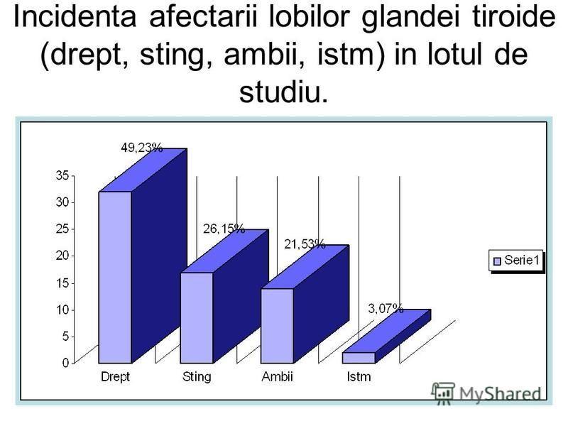 Incidenta afectarii lobilor glandei tiroide (drept, sting, ambii, istm) in lotul de studiu.