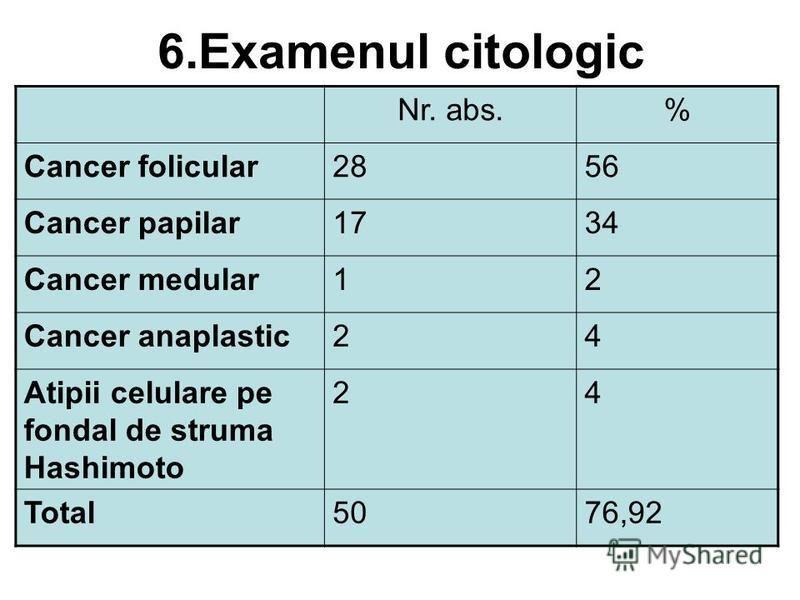 6.Examenul citologic Nr. abs.% Cancer folicular2856 Cancer papilar1734 Cancer medular12 Cancer anaplastic24 Atipii celulare pe fondal de struma Hashimoto 24 Total5076,92