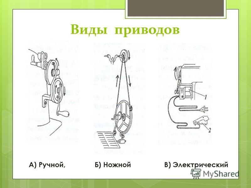 Виды приводов А) Ручной, Б) Ножной В) Электрический