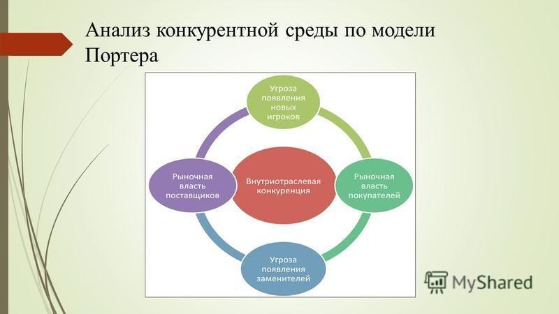 Анализ конкурентной среды по модели Портера