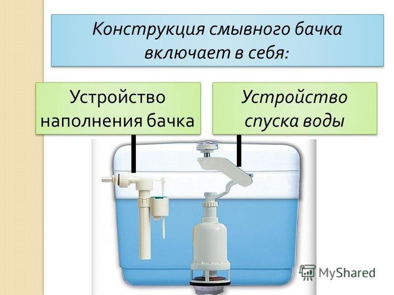Конструкция смывного бачка включает в себя : Устройство наполнения бачка Устройство спуска воды