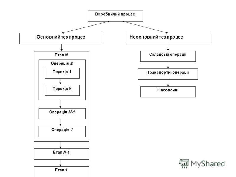 Виробничий процес Основний техпроцесНеосновний техпроцес Етап N Етап N-1 Етап 1 Складські операції Транспортні операції Фасовочні Операція M Операція M-1 Операція 1 Перехід 1 Перехід k