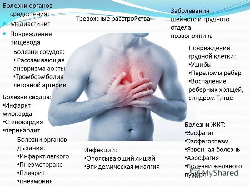 Болезни органов средостения: Медиастинит Повреждение пищевода Болезни сосудов: Расслаивающая аневризма аорты Тромбоэмболия легочной артерии Болезни сердца: Инфаркт миокарда Стенокардия перикардит Болезни органов дыхания: Инфаркт легкого Пневмоторакс