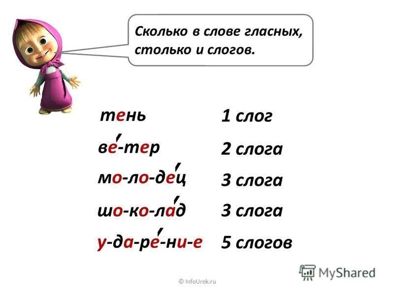© InfoUrok.ru Чистописание е ё ю я и бе рё лю мя си осина клён липа берёза Зябнет осинка, дрожит на ветру.