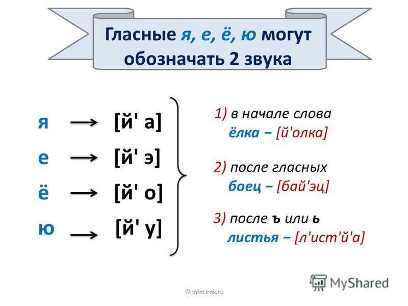 © InfoUrok.ru Сколько в слове гласних, столько и слогов. тени ве-тер мо-ло-дец шо-ко-лад у-да-ре-ни-е 1 слог 2 слога 3 слога 5 слогов