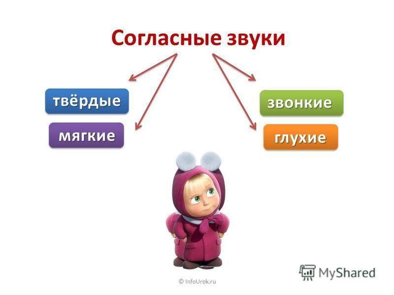 © InfoUrok.ru Огород, ж..льё, кувшин, рыж..к, уж..н, чугун, улица, тиш..на, ос..ни, встреч.., этаж... Начинаются с гламного Начинаются с согламного Огород городить город (ограда).