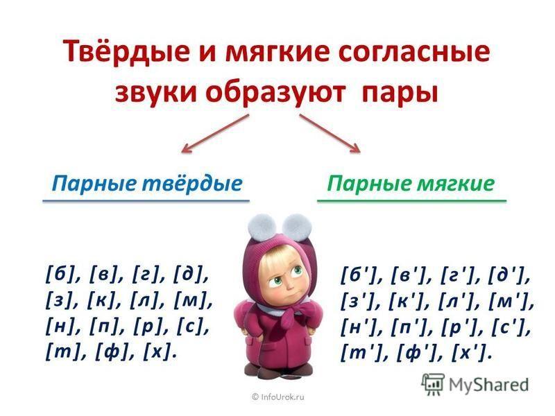 © InfoUrok.ru Согласные звуки и буквы парные непарные б в г д ж з звонкие п ф к т ш с глухие м н р л й звонкие х ц ч щ глухие