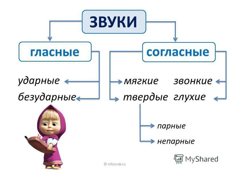 © InfoUrok.ru На б..регул..много руч..я цв..тут незабу..ки. Очени хорош.. эти маленикие цв..точ..ки. В крошеч..них их лепестках как бы отразилось голубое небо. (И. Соколов-Микитов) Самостоятельная работа