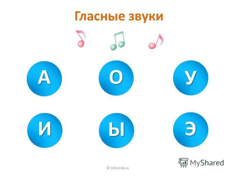 © InfoUrok.ru Проверьте себя Брусника, голубика, ежевика, земляника, клубника, клюква, малина, смородина, черника.