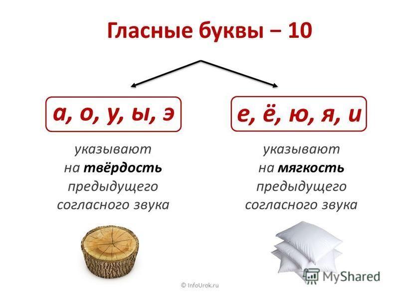 © InfoUrok.ru А Гласные звуки О У И Ы Э