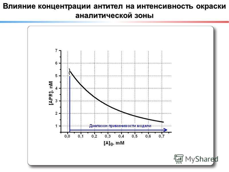 Влияние концентрации антител на интенсивность окраски аналитической зоны