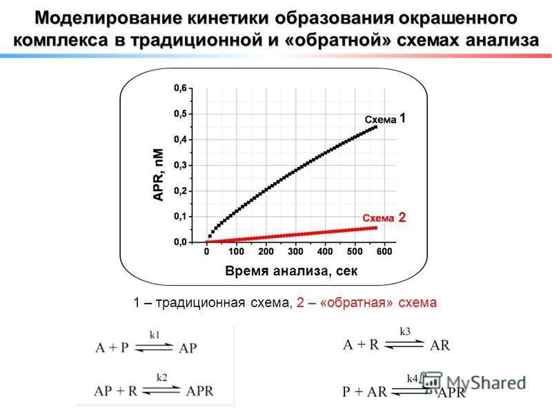 1 – традиционная схема, 2 – «обратная» схема Время анализа, сек 1 2