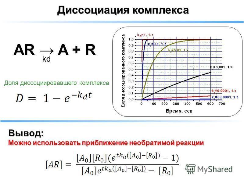 Вывод: Можно использовать приближение необратимой реакции Диссоциация комплекса AR A + R kd Доля диссоциировавшего комплекса