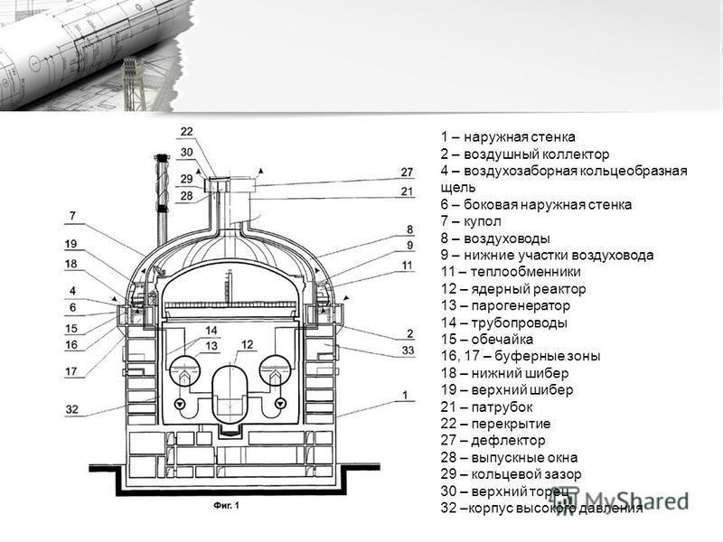 1 – наружная стенка 2 – воздушный коллектор 4 – воздухозаборная кольцеобразная щель 6 – боковая наружная стенка 7 – купол 8 – воздуховоды 9 – нижние участки воздуховода 11 – теплообменники 12 – ядерный реактор 13 – парогенератор 14 – трубопроводы 15