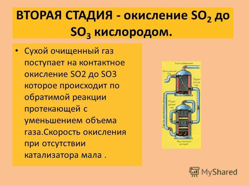 ВТОРАЯ СТАДИЯ - окисление SO 2 до SO 3 кислородом. Сухой очищенный газ поступает на контактное окисление SO2 до SO3 которое происходит по обратимой реакции протекающей с уменьшением объема газа.Скорость окисления при отсутствии катализатора мала.
