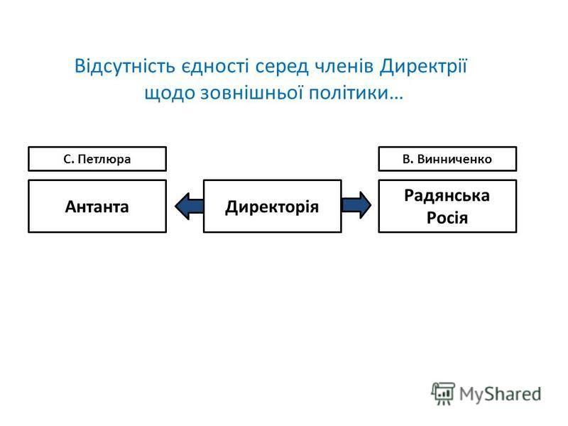 ДиректоріяАнтанта Радянська Росія В. ВинниченкоС. Петлюра Відсутність єдності серед членів Директрії щодо зовнішньої політики…