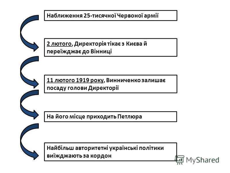 Наближення 25-тисячної Червоної армії 2 лютого, Директорія тікає з Києва й переїжджає до Вінниці 11 лютого 1919 року, Винниченко залишає посаду голови Директорії На його місце приходить Петлюра Найбільш авторитетні українські політики виїжджають за к