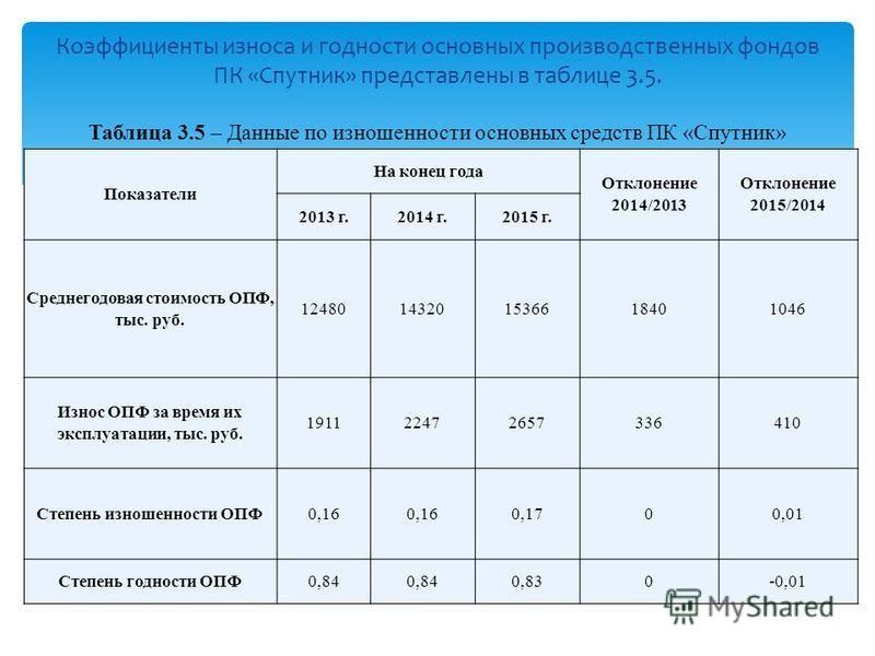 Показатели На конец года Отклонение 2014/2013 Отклонение 2015/2014 2013 г.2014 г.2015 г. Среднегодовая стоимость ОПФ, тыс. руб. 12480143201536618401046 Износ ОПФ за время их эксплуатации, тыс. руб. 191122472657336410 Степень изношенности ОПФ0,16 0,17