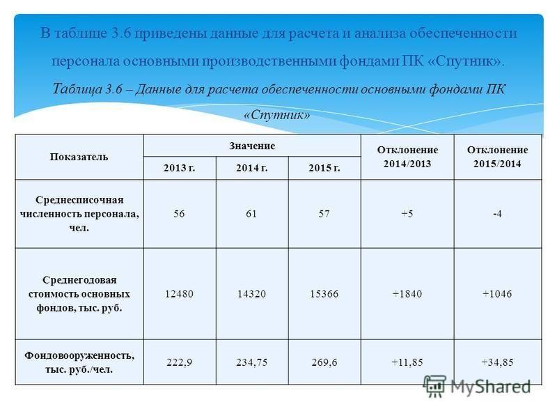Показатель Значение Отклонение 2014/2013 Отклонение 2015/2014 2013 г.2014 г.2015 г. Среднесписочная численность персонала, чел. 566157+5-4 Среднегодовая стоимость основных фондов, тыс. руб. 124801432015366+1840+1046 Фондовооруженность, тыс. руб./чел.