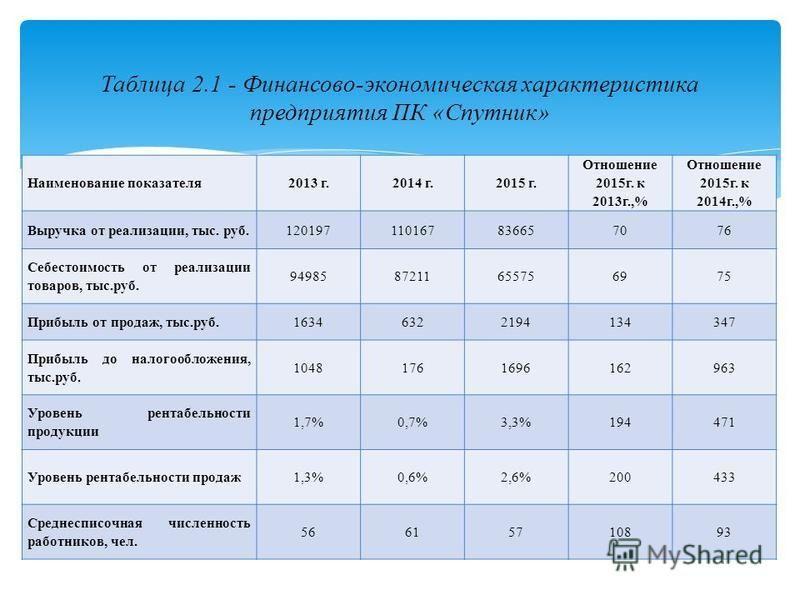 Наименование показателя 2013 г.2014 г.2015 г. Отношение 2015 г. к 2013 г.,% Отношение 2015 г. к 2014 г.,% Выручка от реализации, тыс. руб.120197110167836657076 Себестоимость от реализации товаров, тыс.руб. 9498587211655756975 Прибыль от продаж, тыс.р