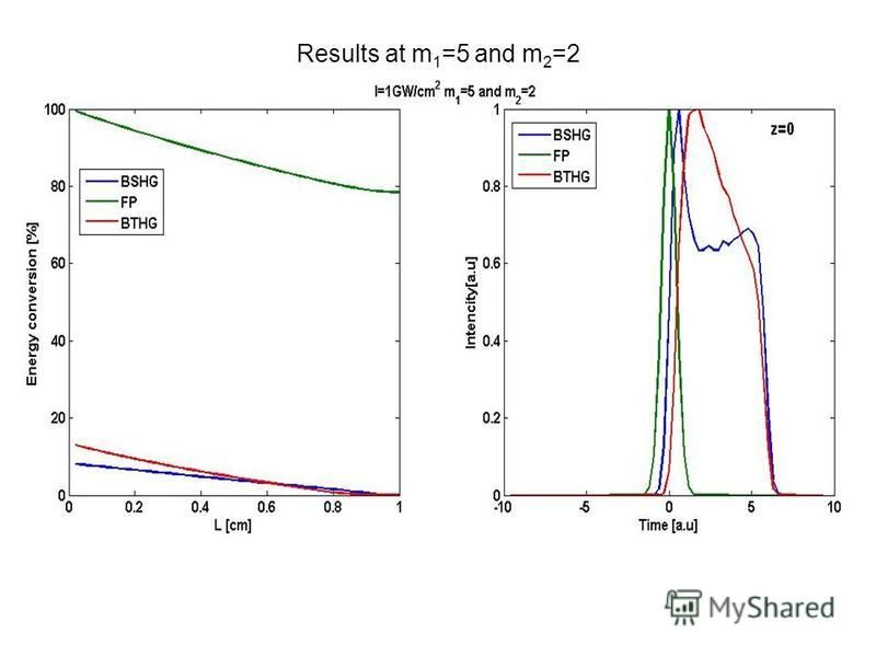 Results at m 1 =5 and m 2 =2