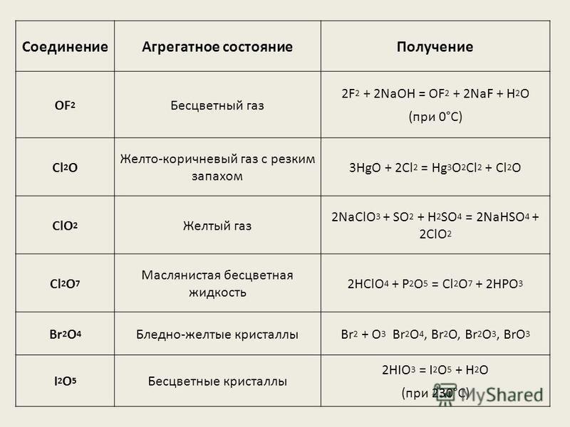 Соединение Агрегатное состояние Получение OF 2 Бесцветный газ 2F 2 + 2NaOH = OF 2 + 2NaF + H 2 O (при 0°С) Cl 2 O Желто-коричневый газ с резким запахом 3HgO + 2Cl 2 = Hg 3 O 2 Cl 2 + Cl 2 O ClO 2 Желтый газ 2NaClO 3 + SO 2 + H 2 SO 4 = 2NaHSO 4 + 2Cl