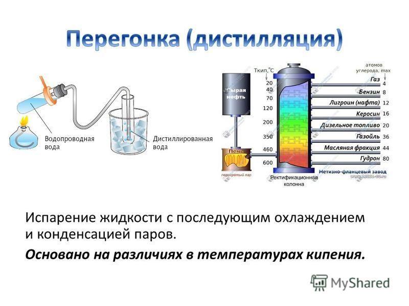 Испарение жидкости с последующим охлаждением и конденсацией паров. Основано на различиях в температурах кипения.