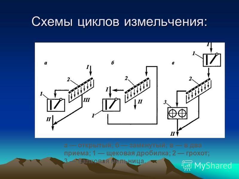 Схемы циклов измельчения: а открытый; б замкнутый; в в два приема; 1 щековая дробилка; 2 грохот; 3 валковая мельница.