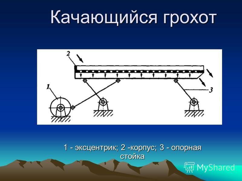Качающийся грохот 1 - эксцентрик; 2 -корпус; 3 - опорная стойка
