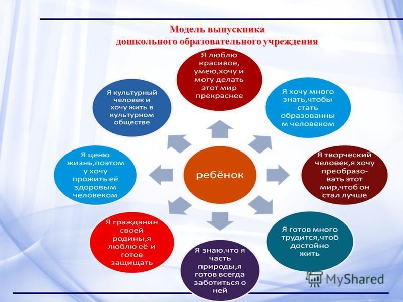 Модель выпускника дошкольного образовательного учреждения