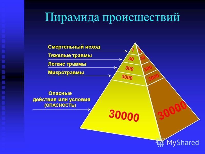 Пирамида происшествий 1 30 300 3000 30000 1 30 300 30000 3000 Смертельный исход Тяжелые травмы Легкие травмы Микротравмы Опасные действия или условия (ОПАСНОСТЬ)