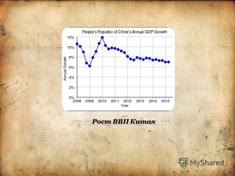 Рост ВВП Китая
