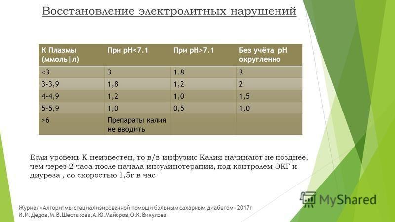 Восстановление электролитных нарушений К Плазмы (ммоль л) При рН<7.1При рН>7.1Без учёта рН округленно <331.83 3-3,91,81,22 4-4,91,21,01,5 5-5,91,00,51,0 >6Препараты калия не вводить Если уровень К неизвестен, то в/в инфузию Калия начинают не позднее,