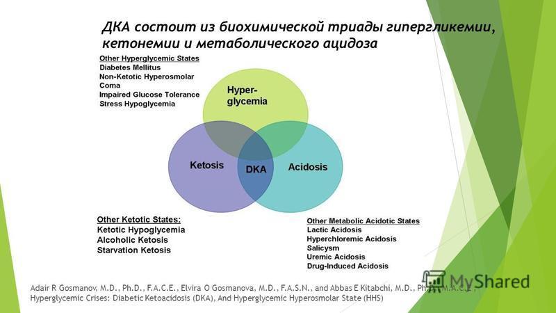 ДКА состоит из биохимической триады гипергликемии, кетонами и метаболического ацидоза Adair R Gosmanov, M.D., Ph.D., F.A.C.E., Elvira O Gosmanova, M.D., F.A.S.N., and Abbas E Kitabchi, M.D., Ph.D., M.A.C.E, Hyperglycemic Crises: Diabetic Ketoacidosis
