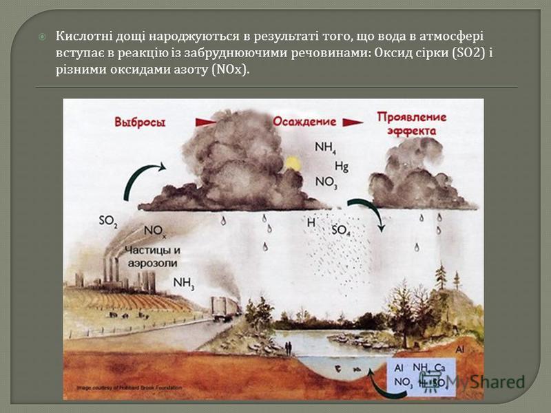 Кислотні дощі народжуються в результаті того, що вода в атмосфері вступає в реакцію із забруднюючими речовинами : Оксид сірки (SO2) і різними оксидами азоту (NOx).