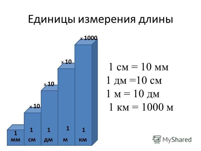 Единицы измерения длины ммсммкмдм Х 10 1 см = 10 мм 1 дм =10 см 1 м = 10 дм 1 км = 1000 м 1 11 1 1 Х 1000