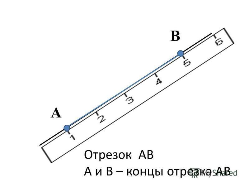 A B Отрезок AB A и B – концы отрезка AB